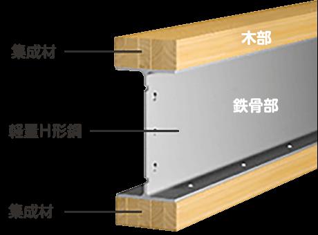 木と鉄のオリジナル複合梁のテクノビーム