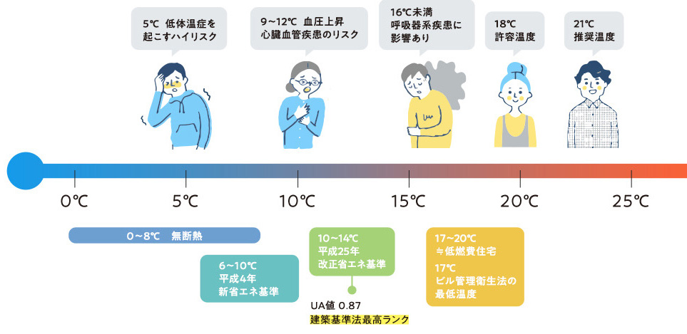 お家で、 快適に過ごせる温度を ご存知でしょうか?