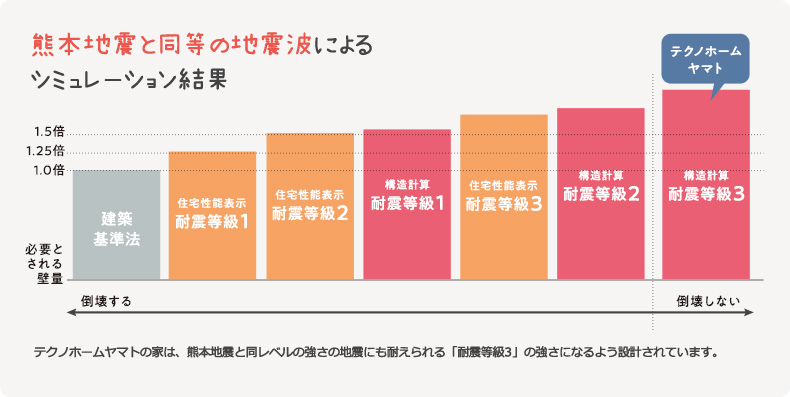 熊本地震と同等の地震波による シミュレーション結果